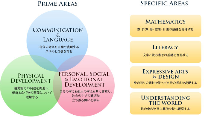 Communication and language(自分の考えを言葉で表現するスキルと自信を育む), Physical development(運動能力の発達を促進し、健康と食べ物の関係について理解する), Personal, social and emotional development(自分の考えも他人の考えも共に尊重し、社会の中での適切な立ち振る舞いを学ぶ)/Literacy(文字と読み書きの基礎を習得する),Mathematics(数、計算、形・空間・計測の基礎を習得する), Understanding the world(世の中の物事に興味を持ち観察する), Expressive arts and design(身の回りの素材を使って自分の考えを表現する